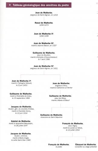 malherbe genealogie.jpg